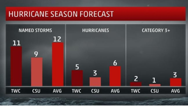 hurricane-season-forecast-obx