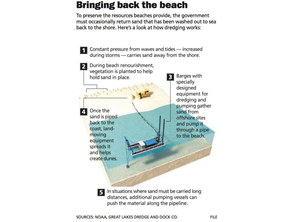 beach nourishment infographic